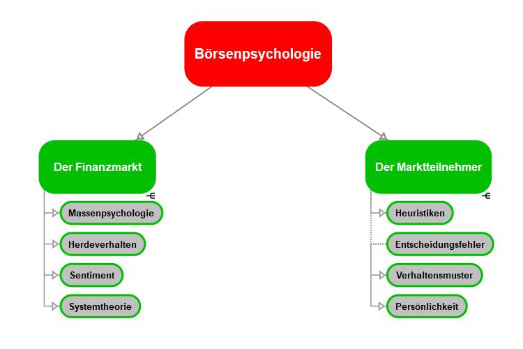 Tradingpsychologie